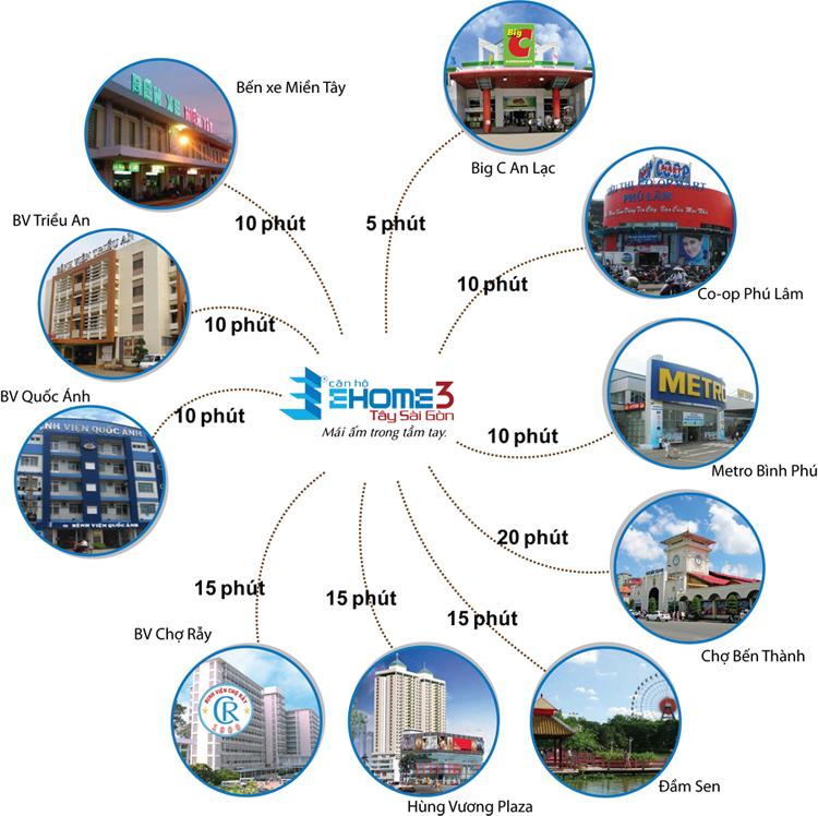 08 lý do đển chọn Block A0 căn hộ Ehome 3